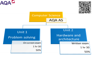 Computer Science - AQA AS