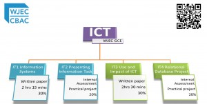 WJEC AS A2 ICT