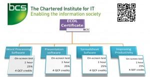 ECDL Certificate