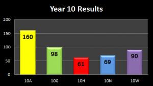 Y10-Results