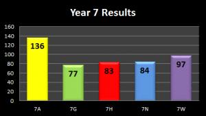 Y7-Results