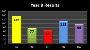 Y8-Results