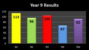 Y9-Results